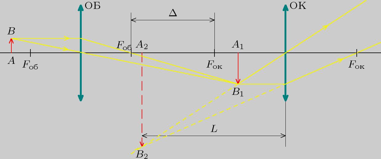 Оптическая схема микроскопа