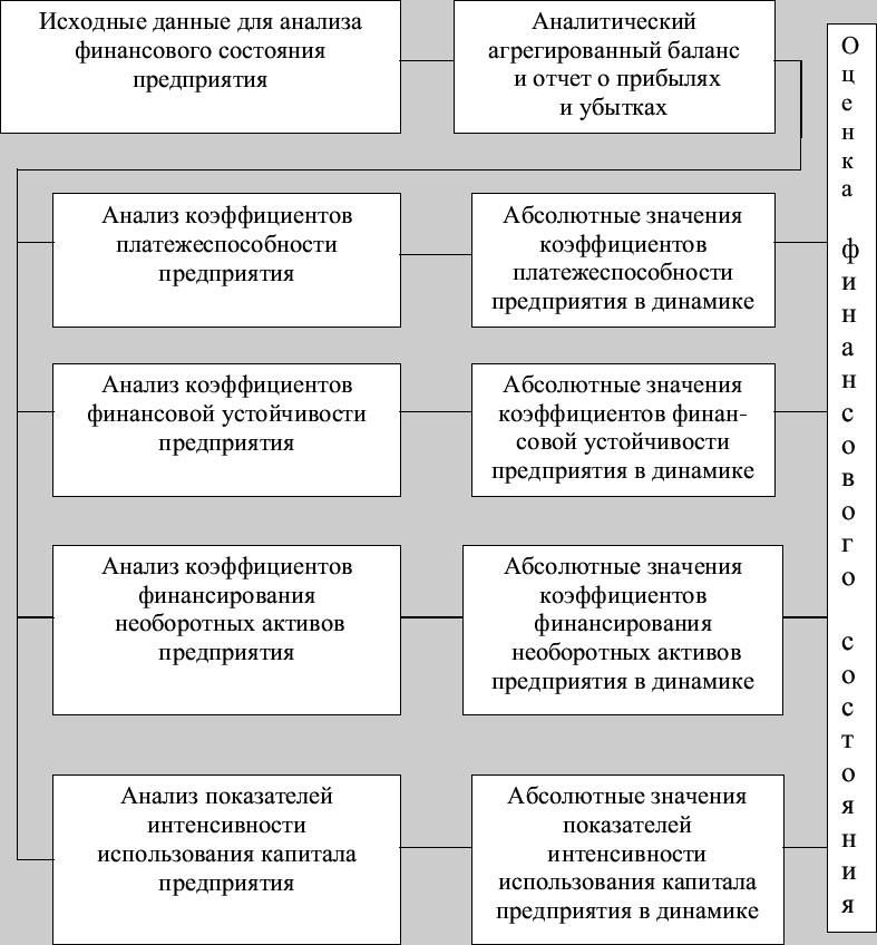 Схема комплексного анализа