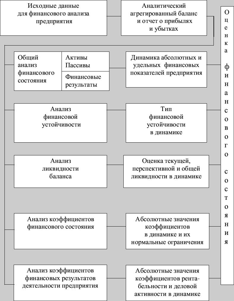 Блок-схема комплексного экономического анализа.