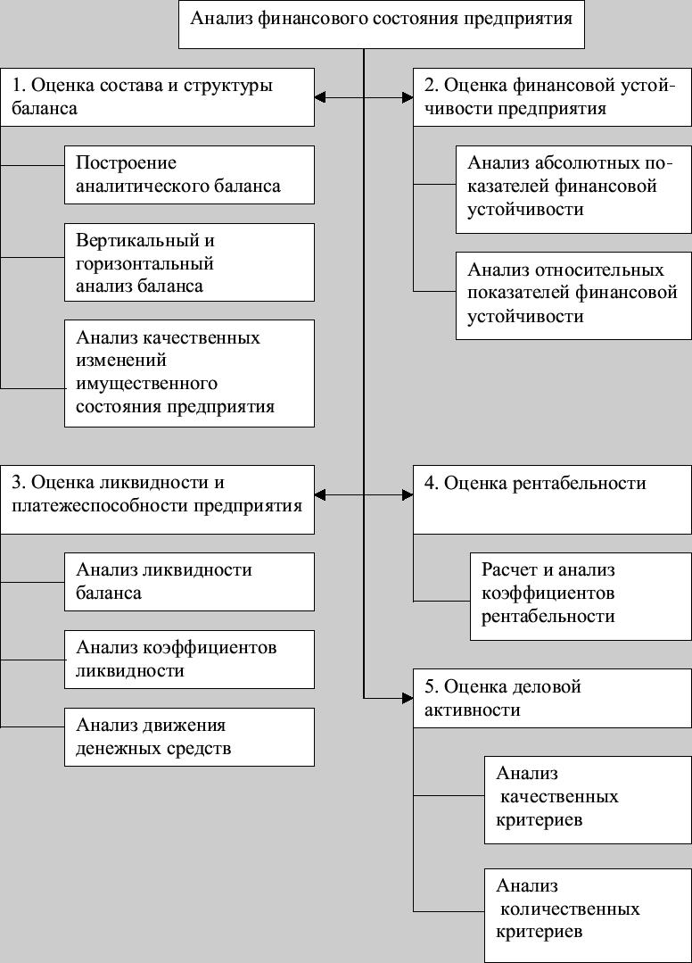 Комплексная блок-схема эк. анализа.