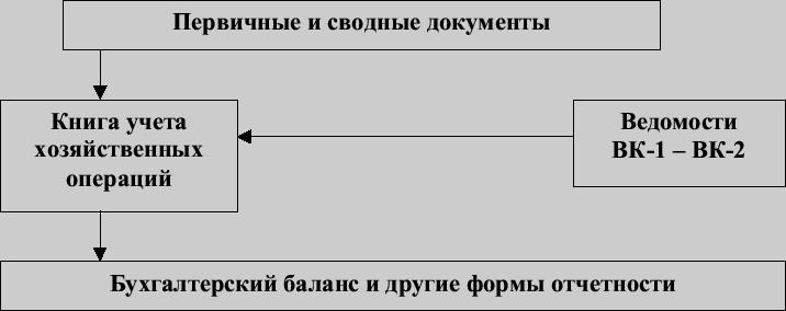 Схема упрощенной формы