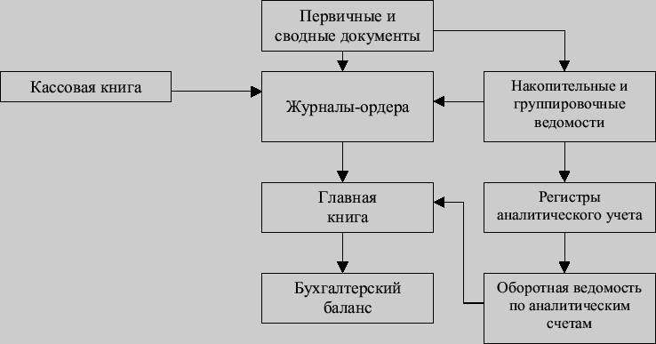 формы бухгалтерского учета