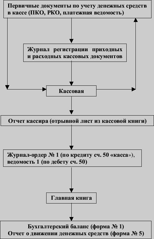 Далее.  ЯГПУ, Центр информационных технологий обучения.  Классификация денежных потоков предприятия.
