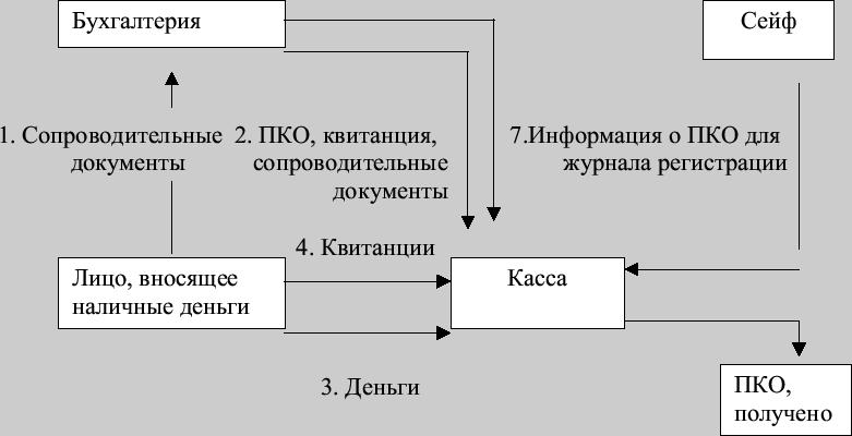 Схема поступления денежных
