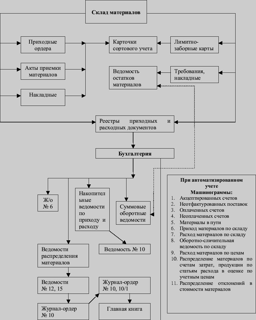 Далее.  ЯГПУ, Центр информационных технологий обучения.  Схема документооборота по учету.