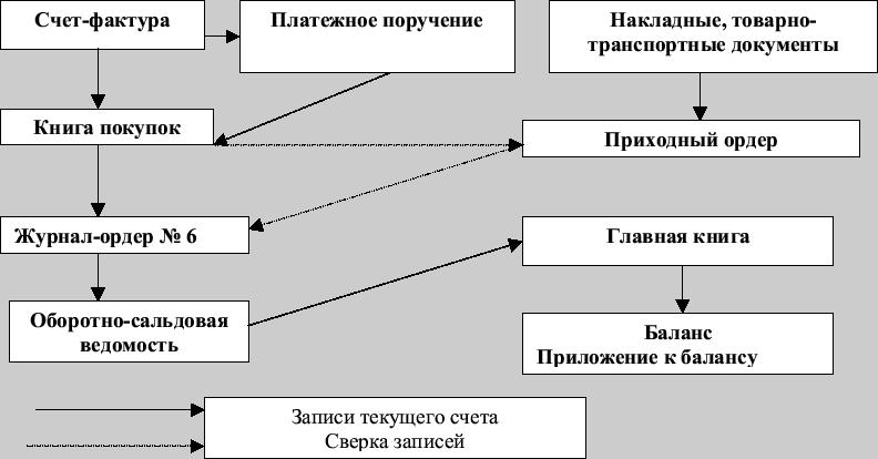 Схема документооборота с