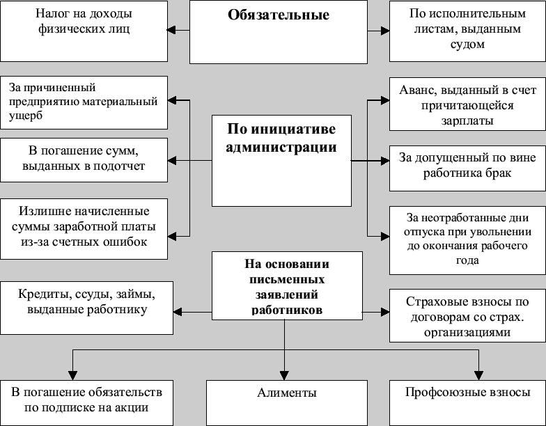 Далее: Схема документооборота
