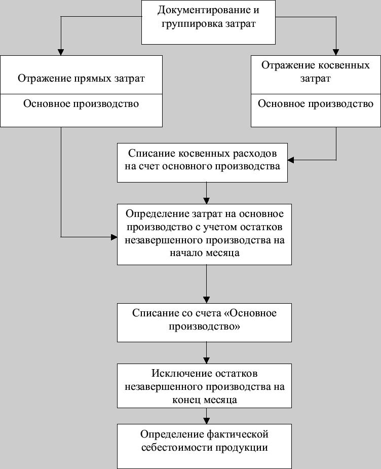 Схема документооборота учета затрат на производство