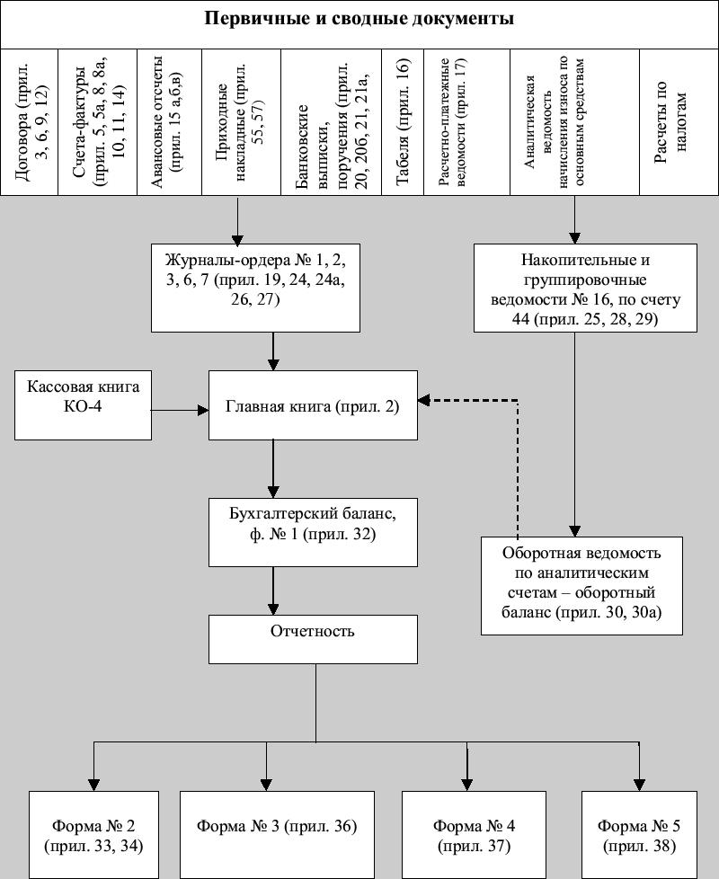 Схема корреспонденции счетов