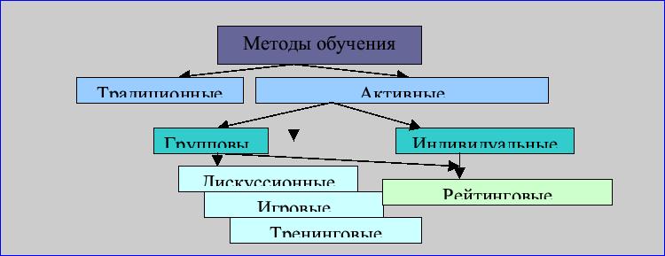 Рис. 1 Классификация методов