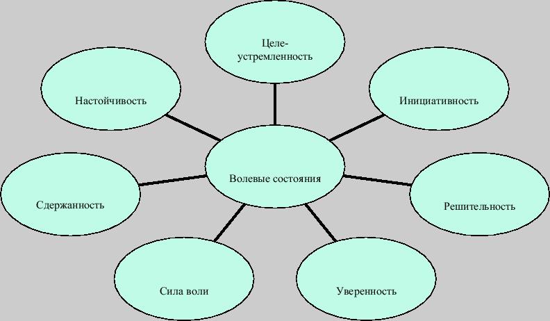 методики исследования