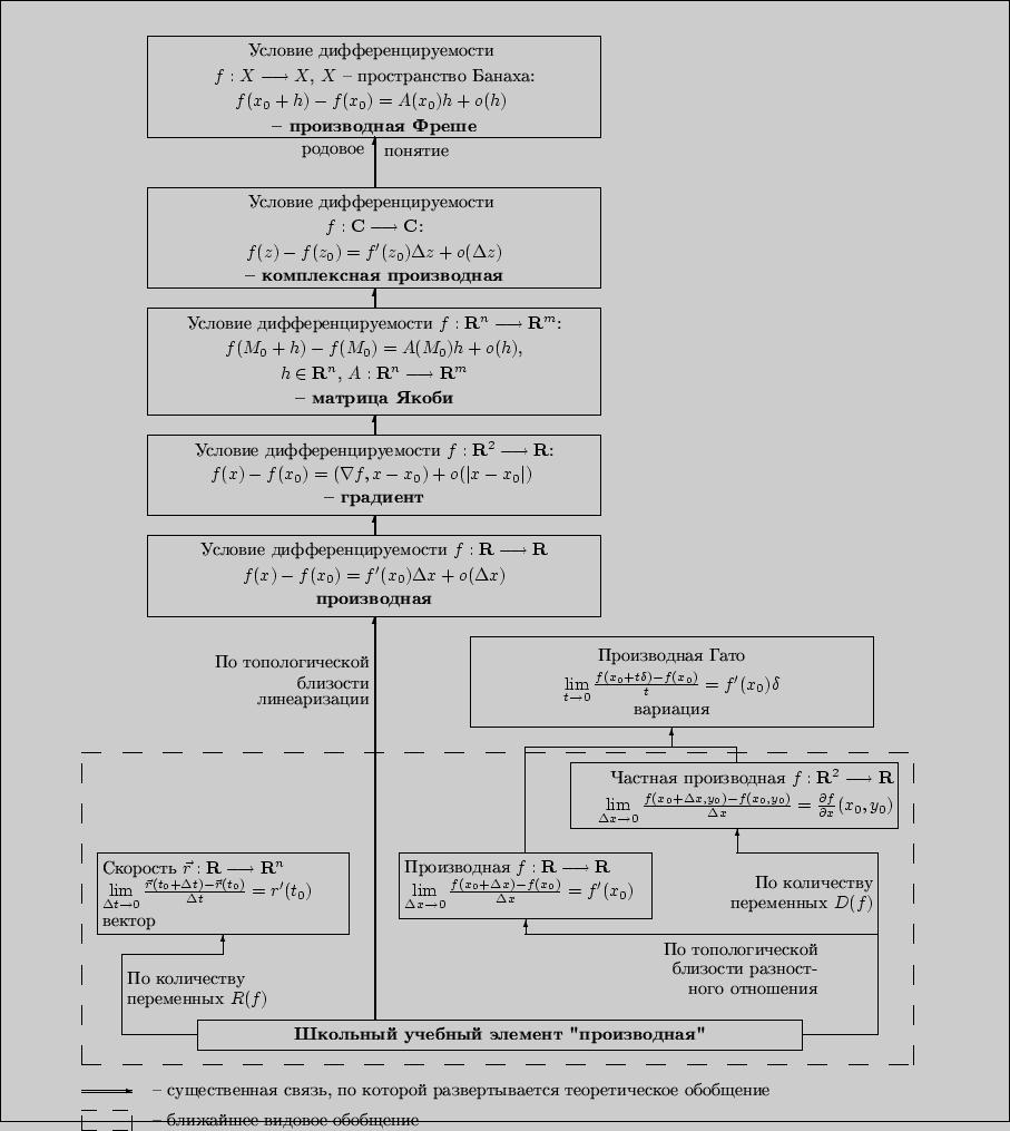 Структурно логическая схема понятий