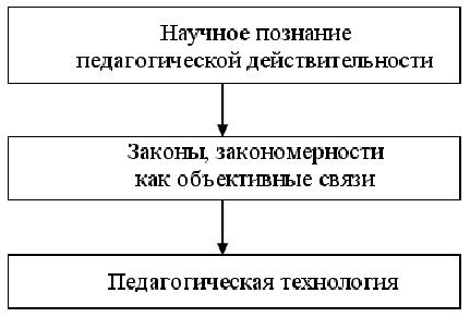 педагогический технология