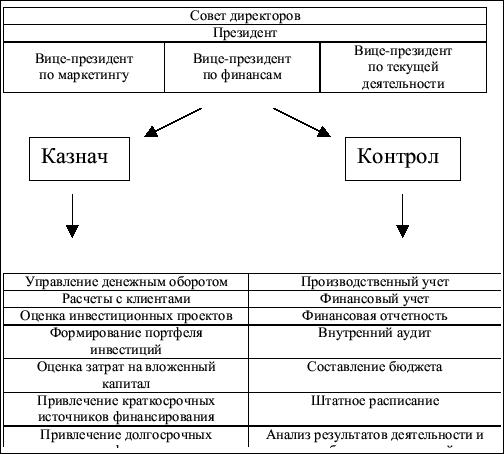схема управления финансами