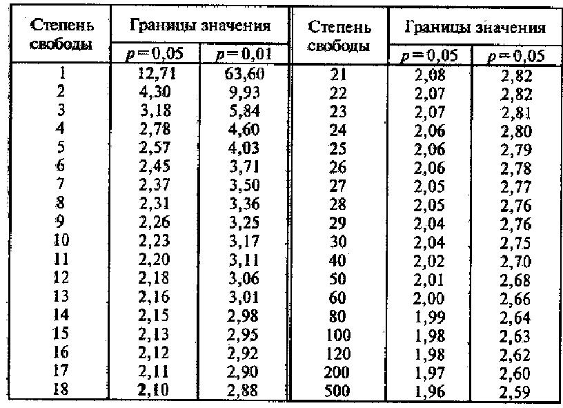 Как рассчитывать t критерии стьюдента