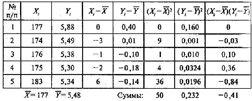 найдем коэффициент корреляции по формуле