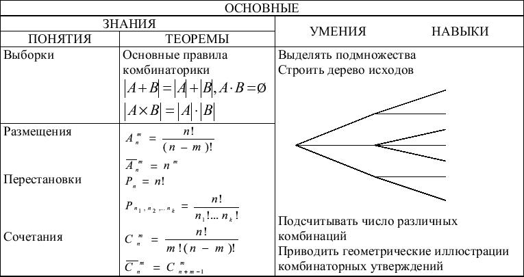 теория вероятности метод перестановки при
