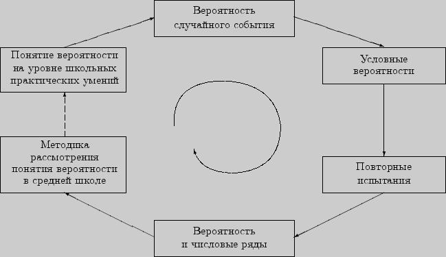 7. Формула полной вероятности и формула Байеса.  9. Приближенные формулы для схемы Бернулли.