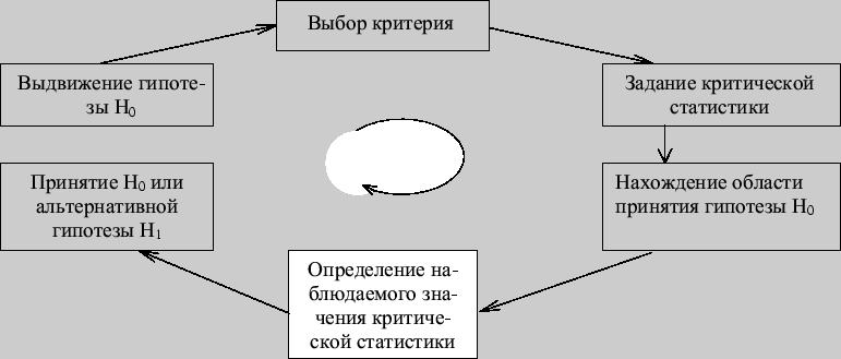 §37. Статистические гипотезы